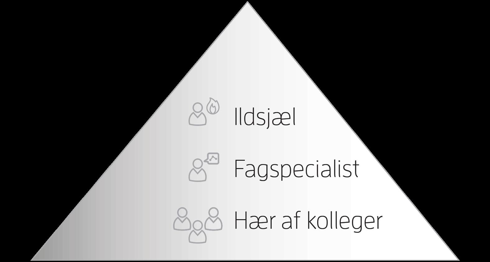 rd_model_specialiseringsgrad_transp