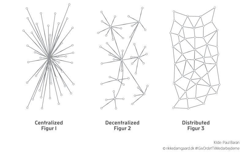 Model 2: Centralized, Decentralized, Distributed