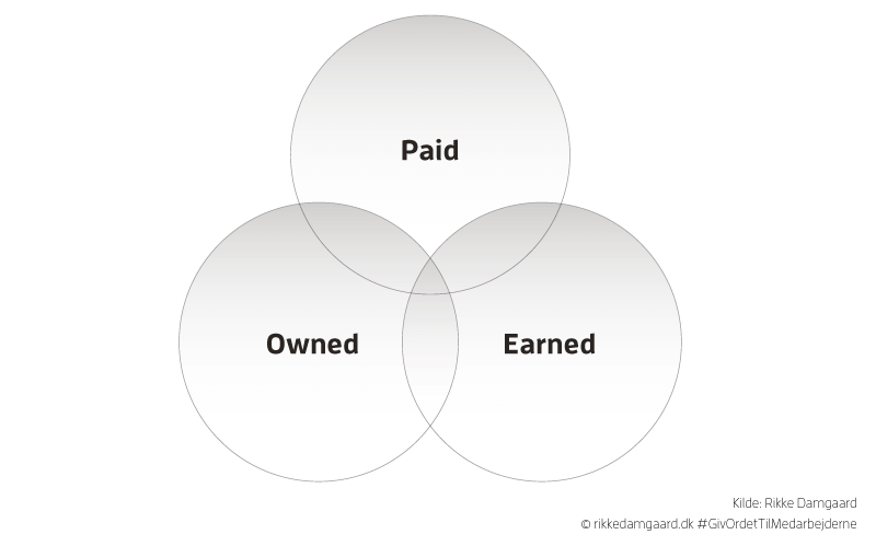 Model 3: Paid, Owned & Earned Media