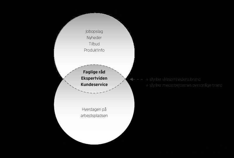 Model 4: Værdiskabende indhold for virksomheden og medarbejderne