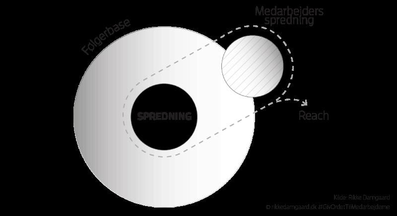 Model 6: Spredning af digitalt indhold med medarbejderne